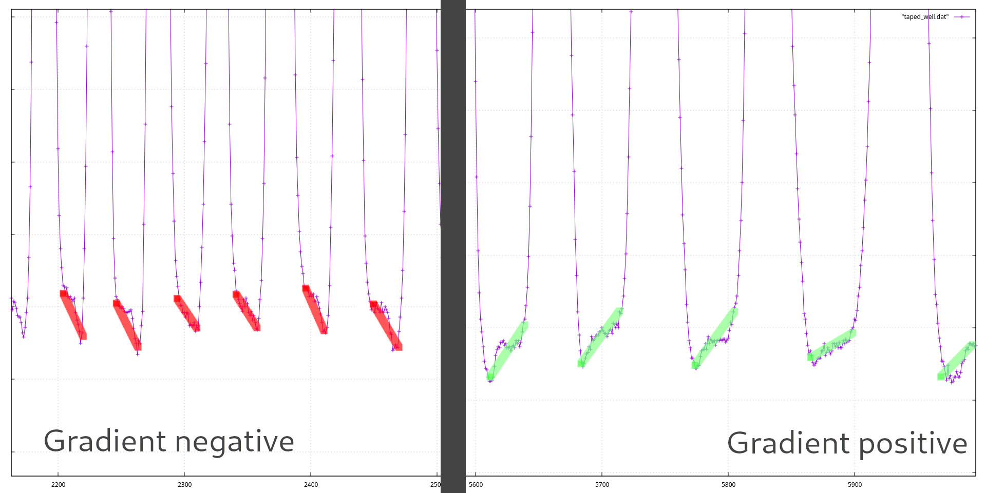 Radiometer proximity data with gradient lines drawn